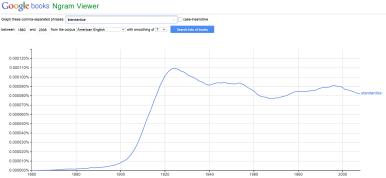Google N-gram of standardize